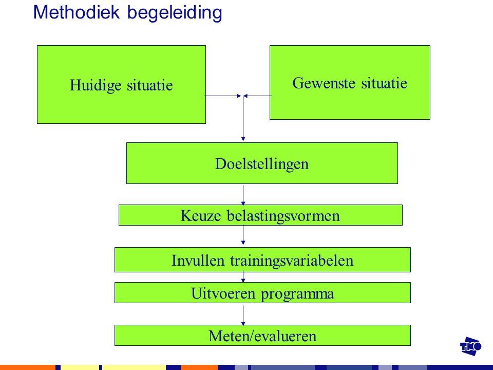 Methodiek begeleiding Huidige situatie Gewenste situatie Doelstellingen Keuze belastingsvormen Invullen trainingsvariabelen Uitvoeren programma Meten/