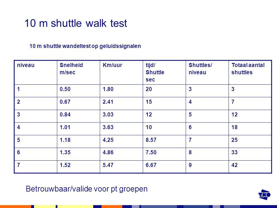 10 m shuttle walk test 10 m shuttle wandeltest op geluidssignalen niveau Snelheid m/sec Km/uur tijd/ Shuttle sec Shuttles/ niveau Totaal aantal shuttl