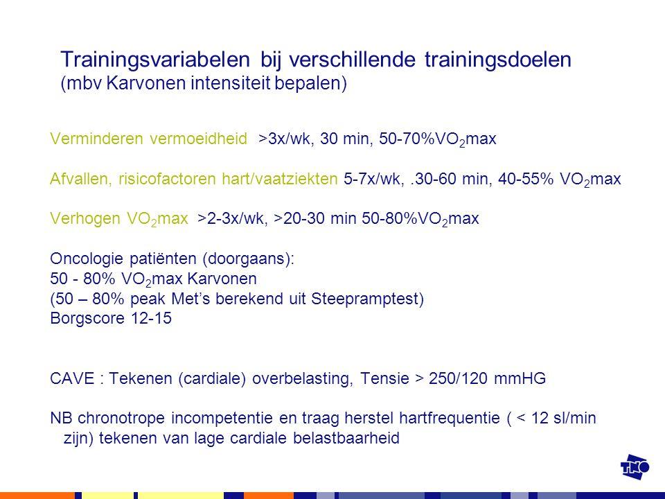 Trainingsvariabelen bij verschillende trainingsdoelen (mbv Karvonen intensiteit bepalen) Verminderen vermoeidheid >3x/wk, 30 min, 50-70%VO 2 max Afval