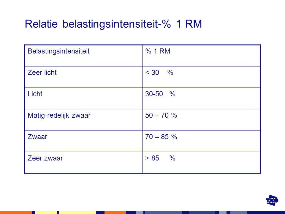 Relatie belastingsintensiteit-% 1 RM Belastingsintensiteit% 1 RM Zeer licht< 30 % Licht30-50 % Matig-redelijk zwaar50 – 70 % Zwaar70 – 85 % Zeer zwaar