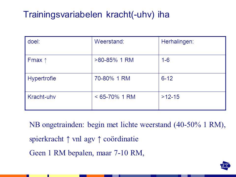 Trainingsvariabelen kracht(-uhv) iha doel:Weerstand:Herhalingen: Fmax ↑>80-85% 1 RM1-6 Hypertrofie70-80% 1 RM6-12 Kracht-uhv< 65-70% 1 RM>12-15 NB ong