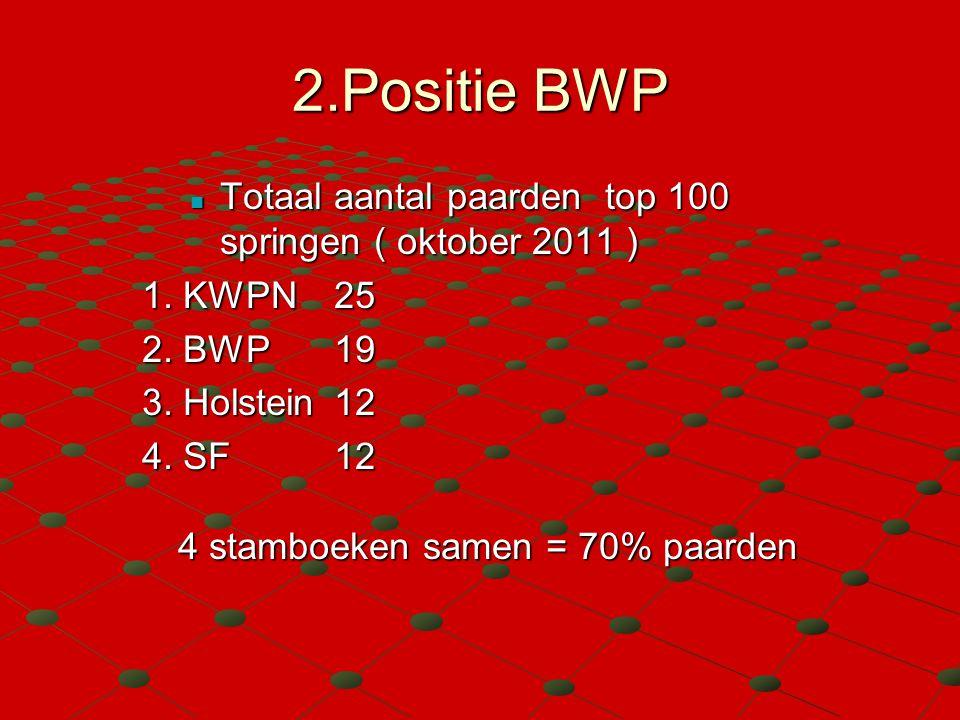 2.Positie BWP Totaal aantal paarden top 100 springen ( oktober 2011 ) 1. KWPN25 2. BWP19 3. Holstein12 4. SF12 4 stamboeken samen = 70% paarden
