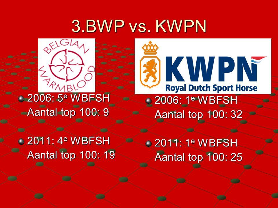 3.BWP vs. KWPN 2006: 5 e WBFSH Aantal top 100: 9 2011: 4 e WBFSH Aantal top 100: 19 2006: 1 e WBFSH Aantal top 100: 32 2011: 1 e WBFSH Aantal top 100: