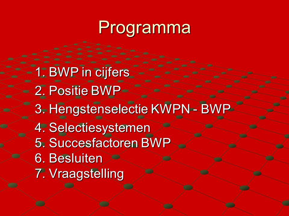 Programma 1. BWP in cijfers 2. Positie BWP 3. Hengstenselectie KWPN - BWP 4. Selectiesystemen 5. Succesfactoren BWP 6. Besluiten 7. Vraagstelling