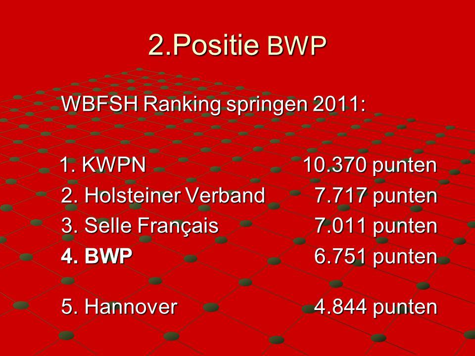 2.Positie BWP WBFSH Ranking springen 2011: 1. KWPN 10.370 punten 1. KWPN 10.370 punten 2. Holsteiner Verband 7.717 punten 3. Selle Français 7.011 punt