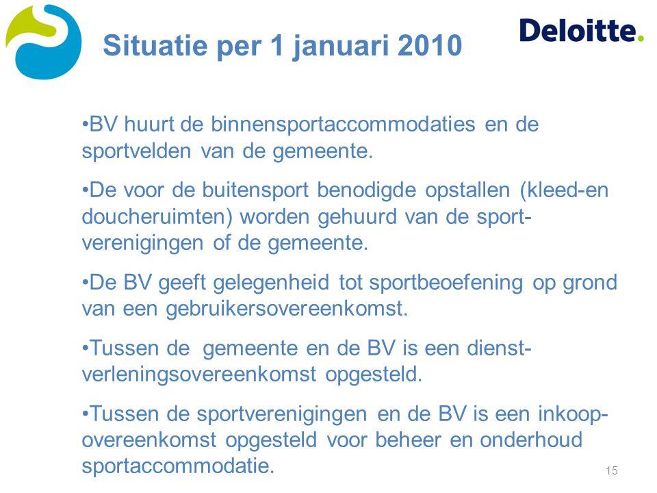 15 BV huurt de binnensportaccommodaties en de sportvelden van de gemeente. De voor de buitensport benodigde opstallen (kleed-en doucheruimten) worden
