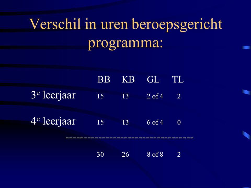 Verschil in uren beroepsgericht programma: BBKBGLTL 3 e leerjaar 15132 of 4 2 4 e leerjaar 15136 of 4 0 ----------------------------------- 30268 of 8