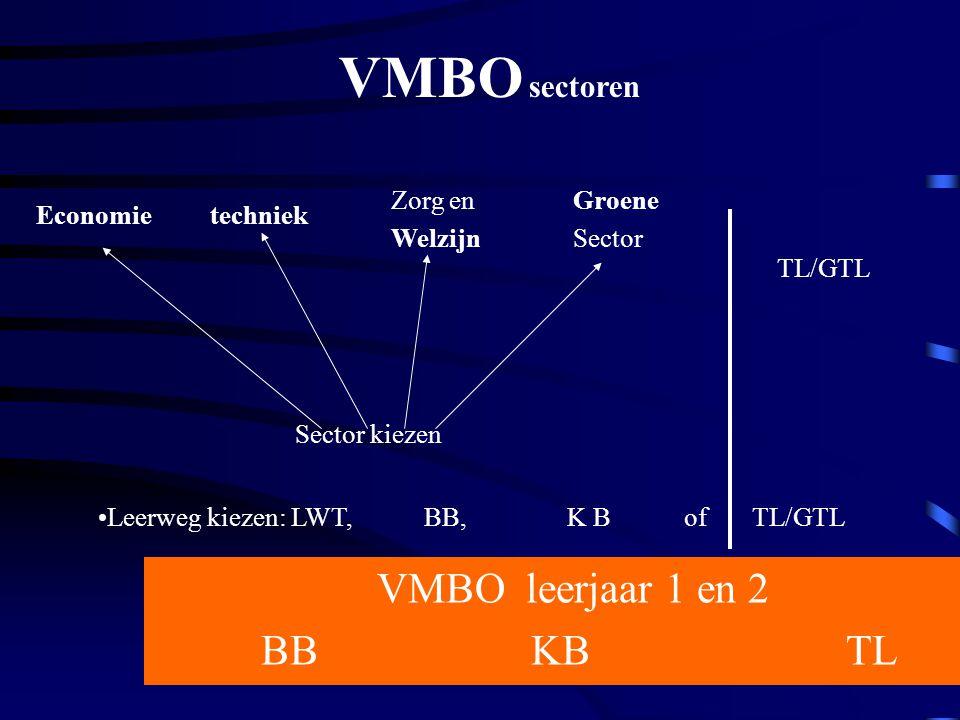 Basisberoepsgerichte leerweg: 4 e leerjaar (BB/KB) Economie Techniek Zorg en Welzijn Landbouw Beroeps gericht programma ne eng ec du of wi wi nask bi wi of ml 2 ne eng wi bi of nask1