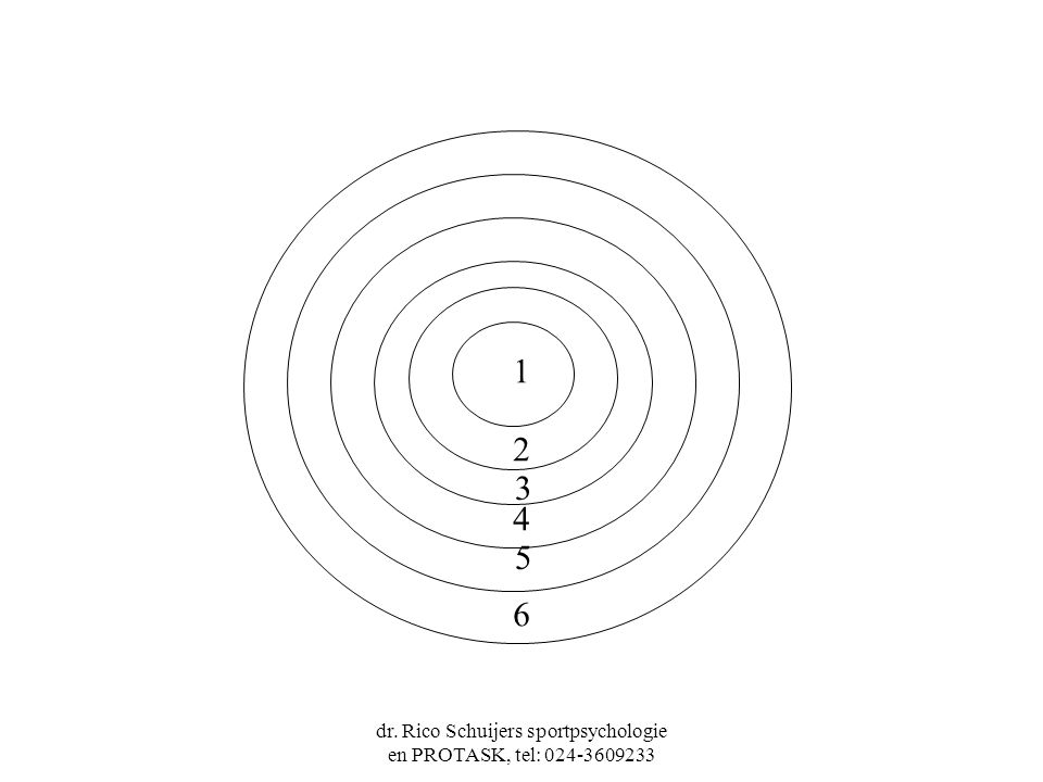 dr. Rico Schuijers sportpsychologie en PROTASK, tel: 024-3609233 1 2 3 4 5 6