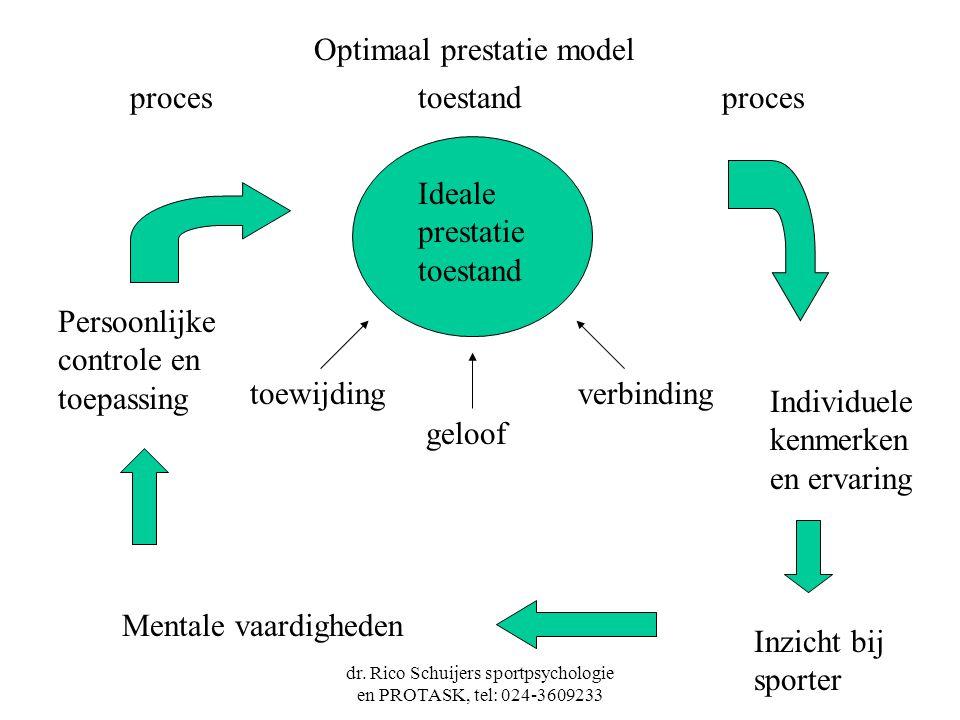 dr. Rico Schuijers sportpsychologie en PROTASK, tel: 024-3609233 toestandproces Ideale prestatie toestand toewijding geloof verbinding Individuele ken