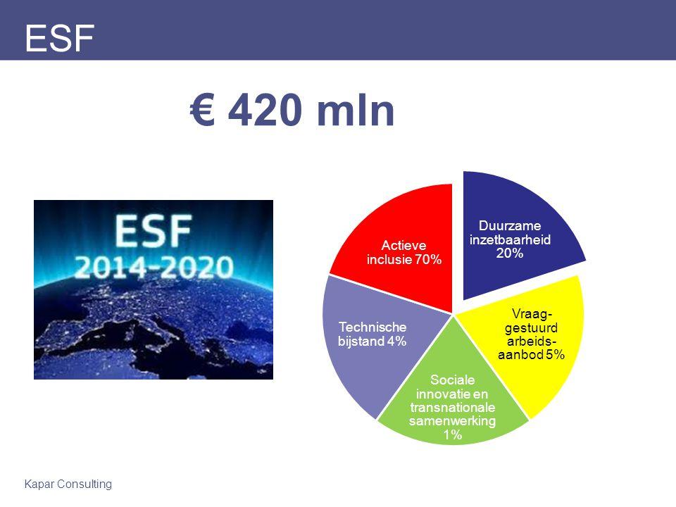 Kapar Consulting ESF € 420 mln Duurzame inzetbaarheid 20% Vraag- gestuurd arbeids- aanbod 5% Sociale innovatie en transnationale samenwerking 1% Technische bijstand 4% Actieve inclusie 70%