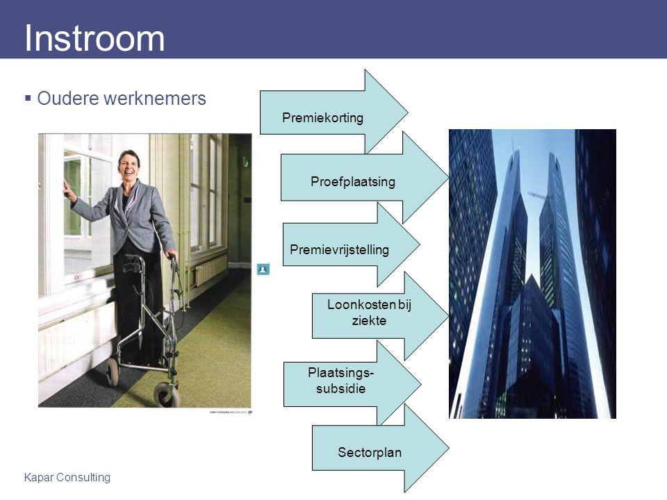 Kapar Consulting Instroom  Jongere werknemers Premiekorting Proefplaatsing Premievrijstelling Sectorplan