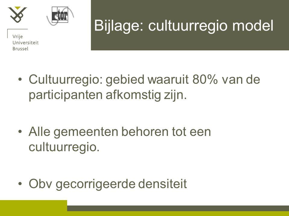 Bijlage: cultuurregio model Cultuurregio: gebied waaruit 80% van de participanten afkomstig zijn.