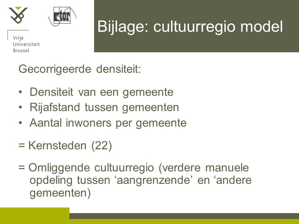 Bijlage: cultuurregio model Gecorrigeerde densiteit: Densiteit van een gemeente Rijafstand tussen gemeenten Aantal inwoners per gemeente = Kernsteden (22) = Omliggende cultuurregio (verdere manuele opdeling tussen 'aangrenzende' en 'andere gemeenten)