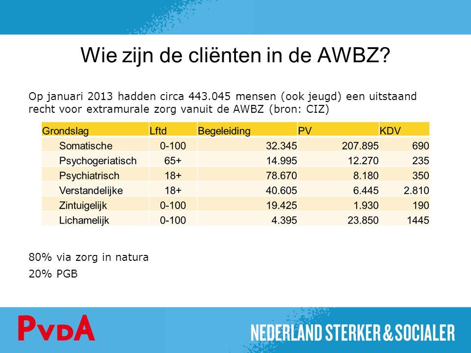 Wie zijn de cliënten in de AWBZ? Op januari 2013 hadden circa 443.045 mensen (ook jeugd) een uitstaand recht voor extramurale zorg vanuit de AWBZ (bro