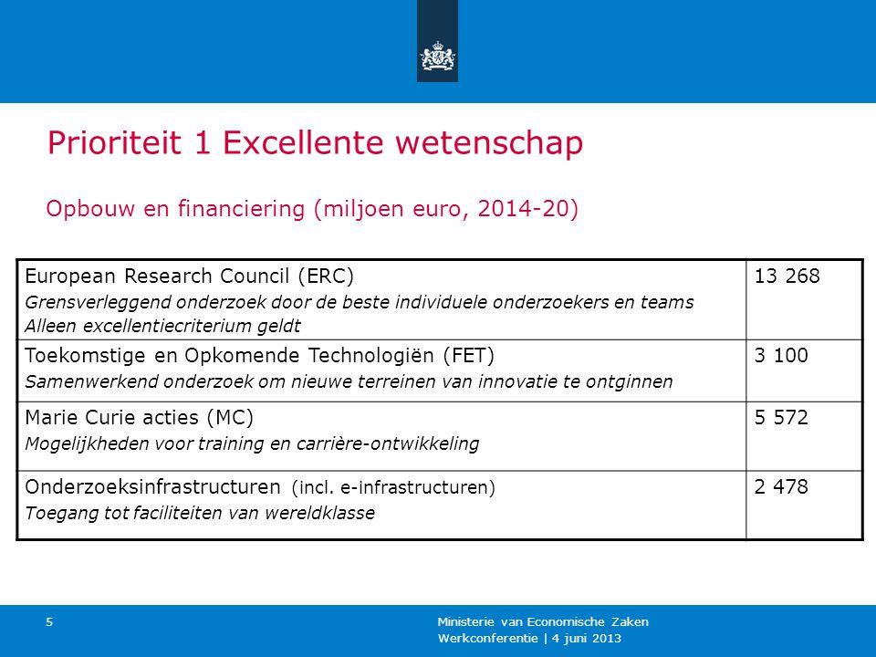 Werkconferentie | 4 juni 2013 Ministerie van Economische Zaken 5 European Research Council (ERC) Grensverleggend onderzoek door de beste individuele onderzoekers en teams Alleen excellentiecriterium geldt 13 268 Toekomstige en Opkomende Technologiën (FET) Samenwerkend onderzoek om nieuwe terreinen van innovatie te ontginnen 3 100 Marie Curie acties (MC) Mogelijkheden voor training en carrière-ontwikkeling 5 572 Onderzoeksinfrastructuren (incl.
