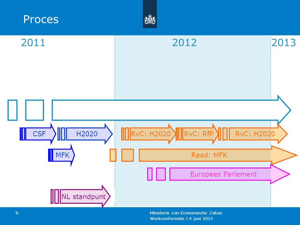 Werkconferentie | 4 juni 2013 Ministerie van Economische Zaken 10 Horizon 2020 in Nederland Coördinatie: EZ en OCW Interdepartementaal overleg: EU Wetenschaps en Innovatie-overleg (EUWI) ~5 x per jaar; deelnemers EZ, OCW, Fin, BZ, I&M, V&J, VWS, SZW.