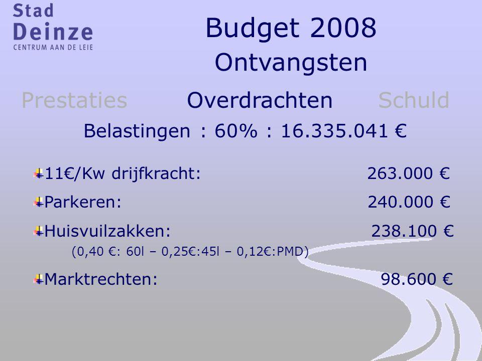 Budget 2008 Ontvangsten Prestaties Overdrachten Schuld Belastingen : 60% : 16.335.041 € 11€/Kw drijfkracht: 263.000 € Parkeren: 240.000 € Huisvuilzakk