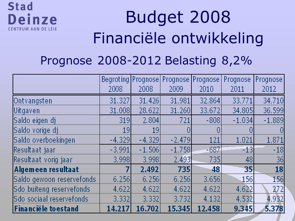 Budget 2008 Financiële ontwikkeling Prognose 2008-2012 Belasting 8,2%
