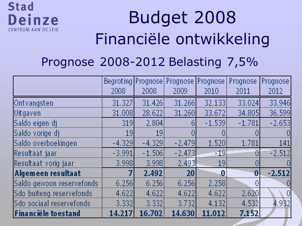 Budget 2008 Financiële ontwikkeling Prognose 2008-2012 Belasting 7,5%
