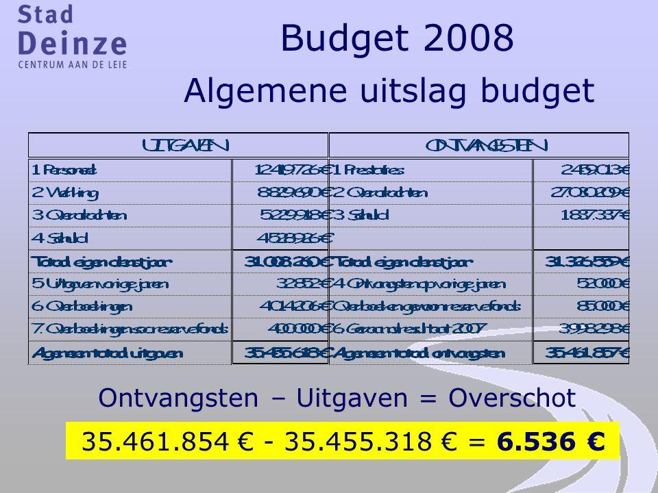 Budget 2008 Algemene uitslag budget Ontvangsten – Uitgaven = Overschot 35.461.854 € - 35.455.318 € = 6.536 €