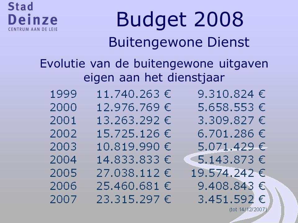 Budget 2008 Buitengewone Dienst Evolutie van de buitengewone uitgaven eigen aan het dienstjaar