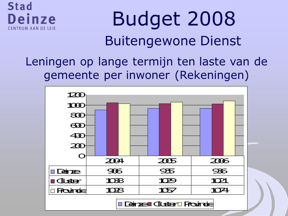 Budget 2008 Buitengewone Dienst Leningen op lange termijn ten laste van de gemeente per inwoner (Rekeningen)
