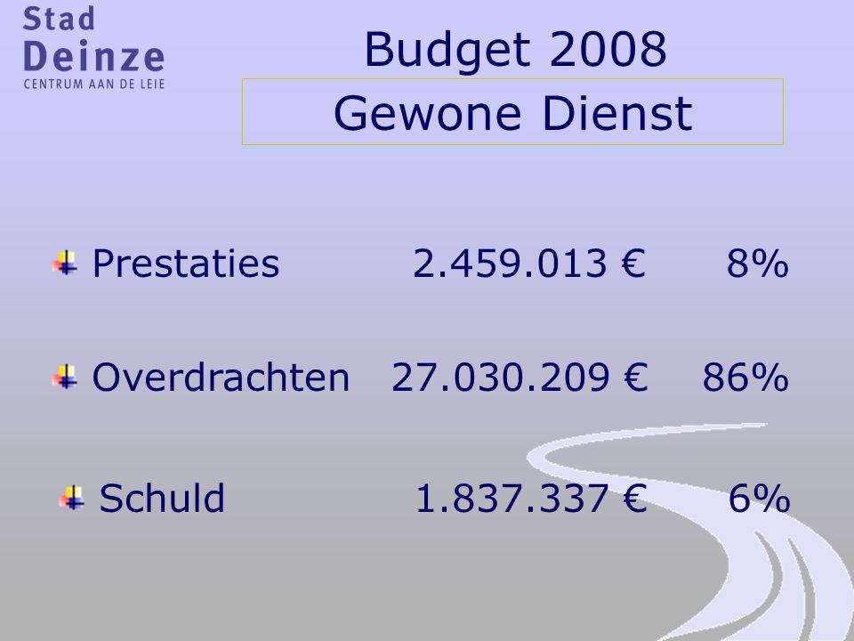 Budget 2008 Gewone Dienst Prestaties 2.459.013 € 8% Overdrachten 27.030.209 € 86% Schuld 1.837.337 € 6%