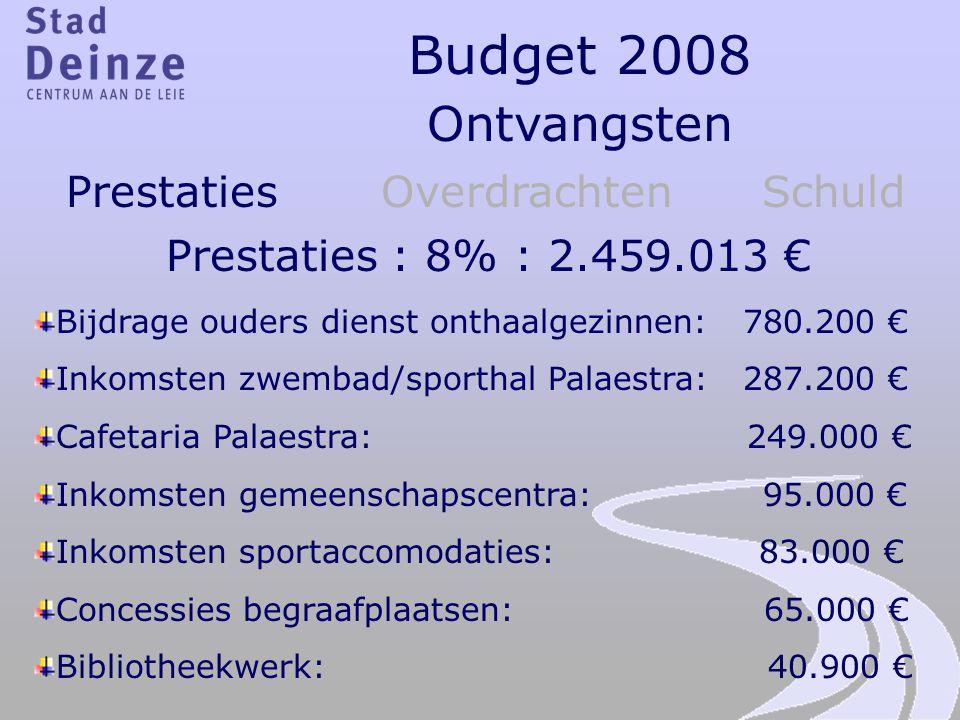 Budget 2008 Ontvangsten Prestaties Overdrachten Schuld Prestaties : 8% : 2.459.013 € Bijdrage ouders dienst onthaalgezinnen: 780.200 € Inkomsten zwemb