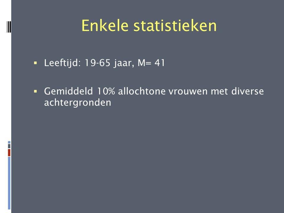 Enkele statistieken  Leeftijd: 19-65 jaar, M= 41  Gemiddeld 10% allochtone vrouwen met diverse achtergronden