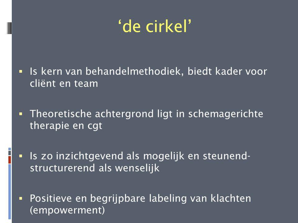'de cirkel'  Is kern van behandelmethodiek, biedt kader voor cliënt en team  Theoretische achtergrond ligt in schemagerichte therapie en cgt  Is zo