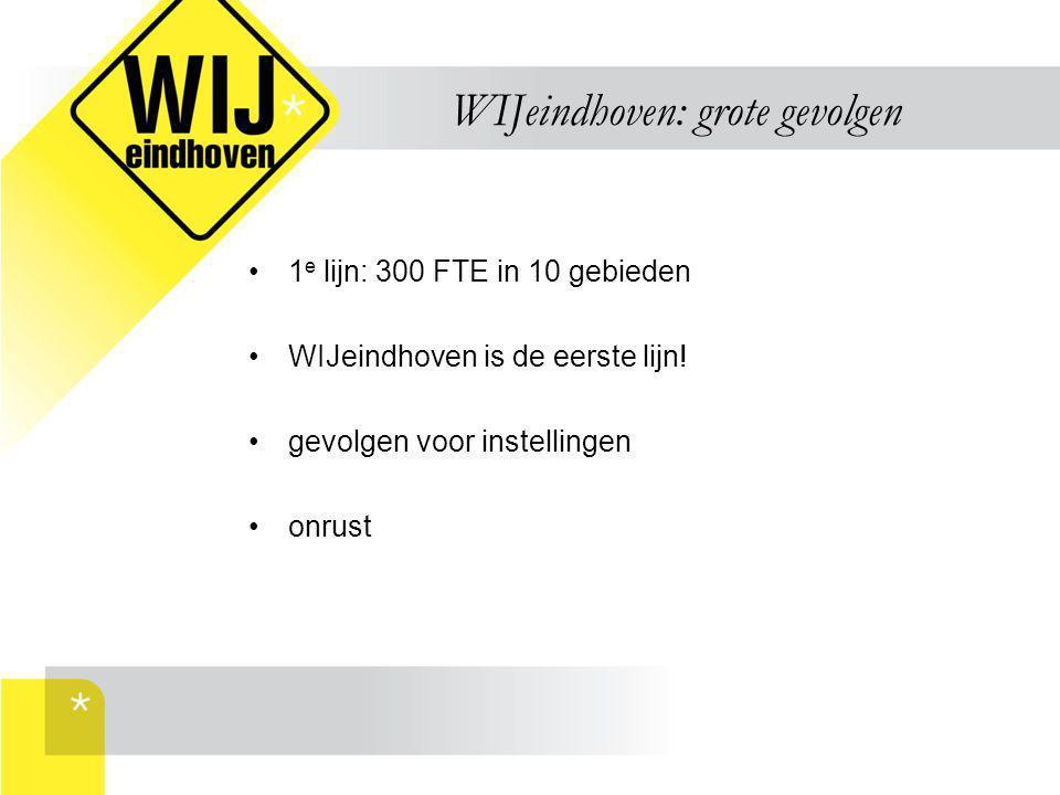WIJeindhoven: grote gevolgen 1 e lijn: 300 FTE in 10 gebieden WIJeindhoven is de eerste lijn! gevolgen voor instellingen onrust
