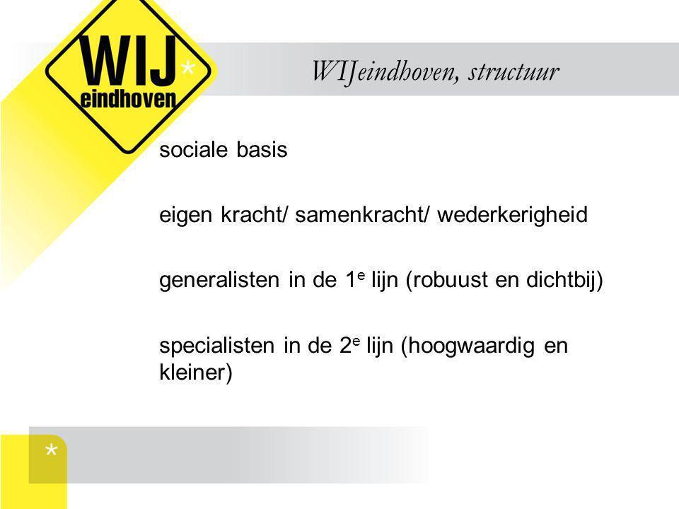WIJeindhoven, structuur sociale basis eigen kracht/ samenkracht/ wederkerigheid generalisten in de 1 e lijn (robuust en dichtbij) specialisten in de 2