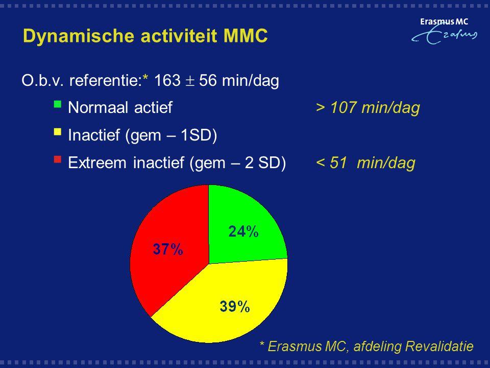 Dynamische activiteit MMC O.b.v. referentie:* 163  56 min/dag  Normaal actief> 107 min/dag  Inactief (gem – 1SD)  Extreem inactief (gem – 2 SD) <