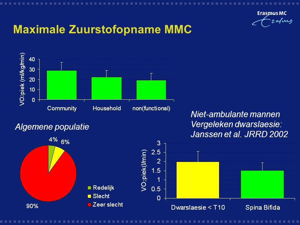Maximale Zuurstofopname MMC Niet-ambulante mannen Vergeleken dwarslaesie: Janssen et al. JRRD 2002 Algemene populatie