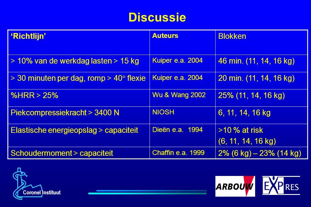 Discussie 'Richtlijn' Auteurs Blokken > 10% van de werkdag lasten > 15 kg Kuiper e.a. 2004 46 min. (11, 14, 16 kg) > 30 minuten per dag, romp > 40  f