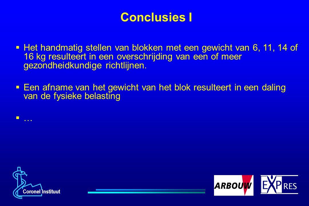 Coronel Instituut Conclusies I  Het handmatig stellen van blokken met een gewicht van 6, 11, 14 of 16 kg resulteert in een overschrijding van een of