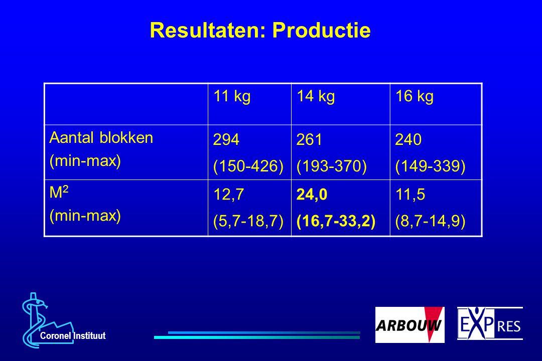 Coronel Instituut Resultaten: Productie 11 kg14 kg16 kg Aantal blokken (min-max) 294 (150-426) 261 (193-370) 240 (149-339) M 2 (min-max) 12,7 (5,7-18,
