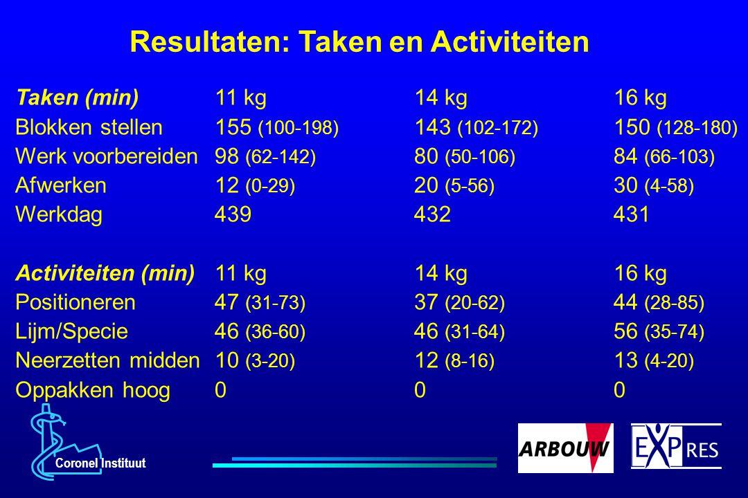 Coronel Instituut Resultaten: Taken en Activiteiten Taken (min) 11 kg14 kg16 kg Blokken stellen155 (100-198) 143 (102-172) 150 (128-180) Werk voorbere
