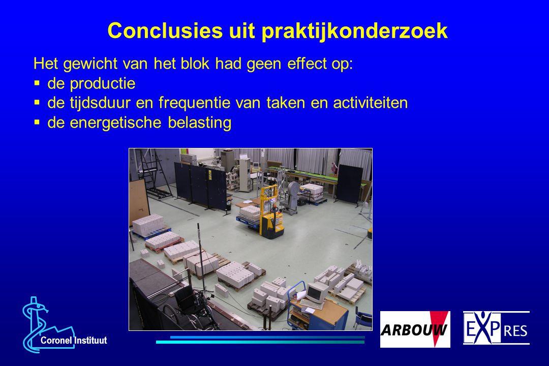 Coronel Instituut Conclusies uit praktijkonderzoek Het gewicht van het blok had geen effect op:  de productie  de tijdsduur en frequentie van taken