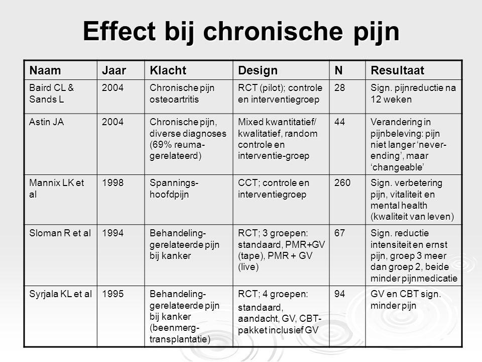 Effect bij chronische pijn NaamJaarKlachtDesignNResultaat Baird CL & Sands L 2004 Chronische pijn osteoartritis RCT (pilot); controle en interventiegr