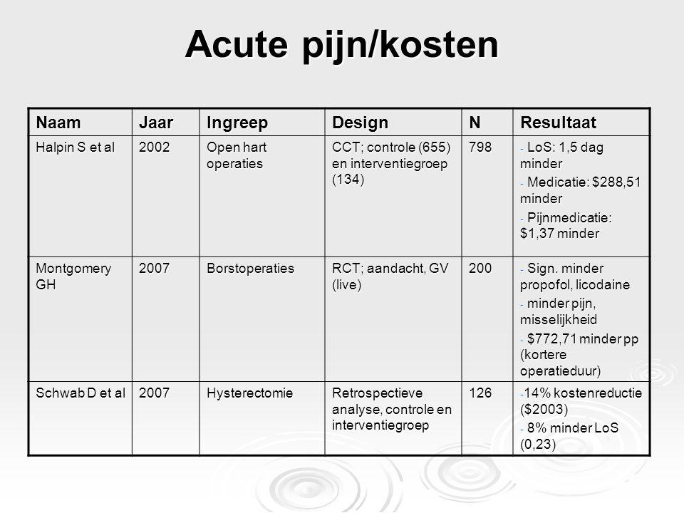Acute pijn/kosten NaamJaarIngreepDesignNResultaat Halpin S et al 2002 Open hart operaties CCT; controle (655) en interventiegroep (134) 798 - LoS: 1,5
