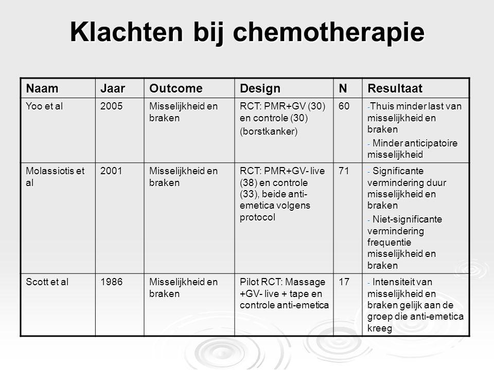Klachten bij chemotherapie NaamJaarOutcomeDesignNResultaat Yoo et al 2005 Misselijkheid en braken RCT: PMR+GV (30) en controle (30) (borstkanker)60 -