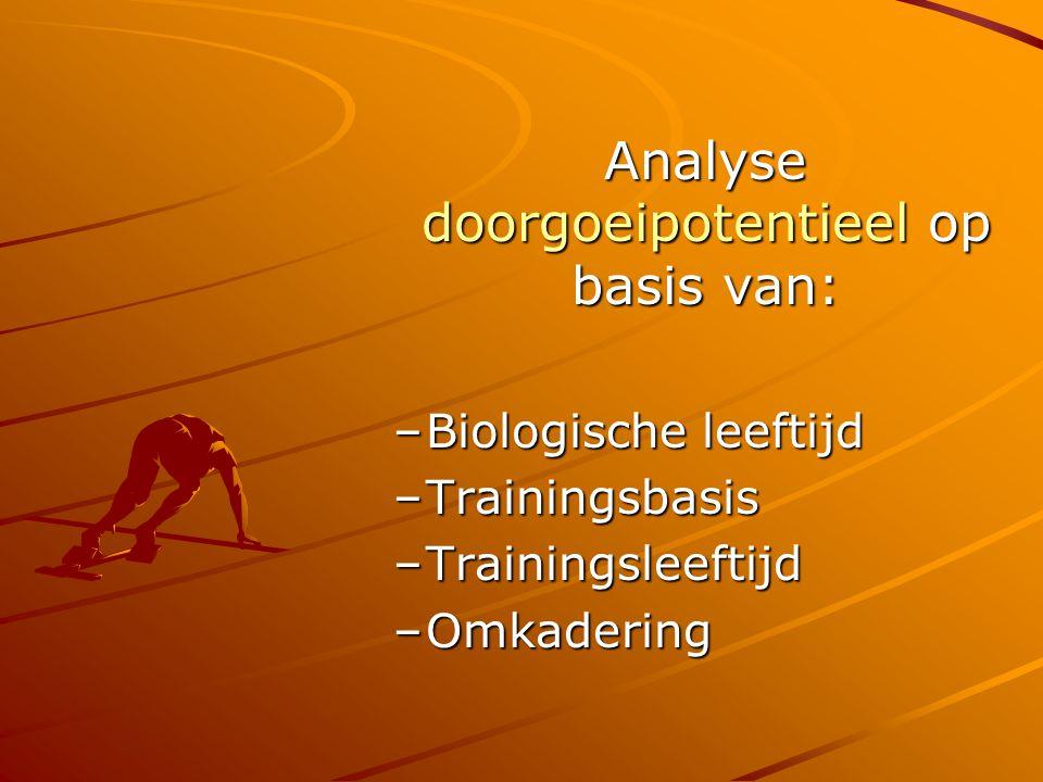 Financieel Kostprijs per leerling: ong.