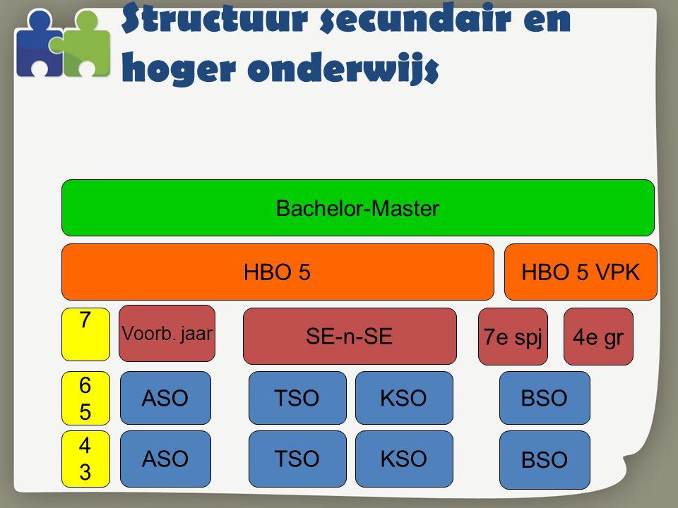 Structuur secundair en hoger onderwijs ASOTSOKSO BSO 4343 6565 ASOTSOKSOBSO 7 SE-n-SE 4e gr7e spj HBO 5HBO 5 VPK Bachelor-Master Voorb.