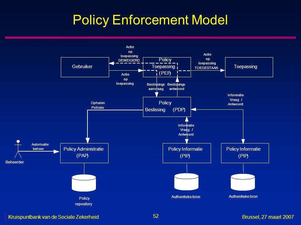 52 Kruispuntbank van de Sociale ZekerheidBrussel, 27 maart 2007 Policy Enforcement Model Gebruiker Policy Toepassing (PEP) Toepassing Policy Beslissing(PDP) Actie op toepassing Beslissings aanvraag Beslissings antwoord Actie op toepassing TOEGESTAAN Policy Informatie (PIP) Informatie Vraag/ Antwoord Policy Administratie (PAP) Ophalen Policies Authentieke bron Policy Informatie (PIP) Informatie Vraag/ Antwoord Policy repository Actie op toepassing GEWEIGERD Beheerder Autorisatie beheer Authentieke bron