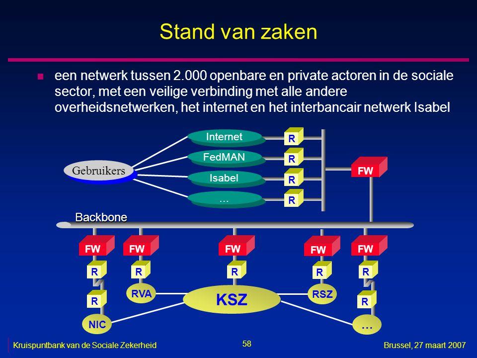 58 Kruispuntbank van de Sociale ZekerheidBrussel, 27 maart 2007 Stand van zaken n een netwerk tussen 2.000 openbare en private actoren in de sociale sector, met een veilige verbinding met alle andere overheidsnetwerken, het internet en het interbancair netwerk Isabel R FW R RVA Gebruikers FW RR R Internet R FedMAN R Isabel … … FW R R NIC Backbone R … RSZ FW R KSZ