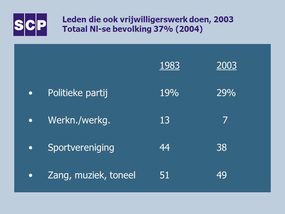 Leden die ook vrijwilligerswerk doen, 2003 Totaal Nl-se bevolking 37% (2004) 19832003 Politieke partij19%29% Werkn./werkg.13 7 Sportvereniging4438 Zang, muziek, toneel5149