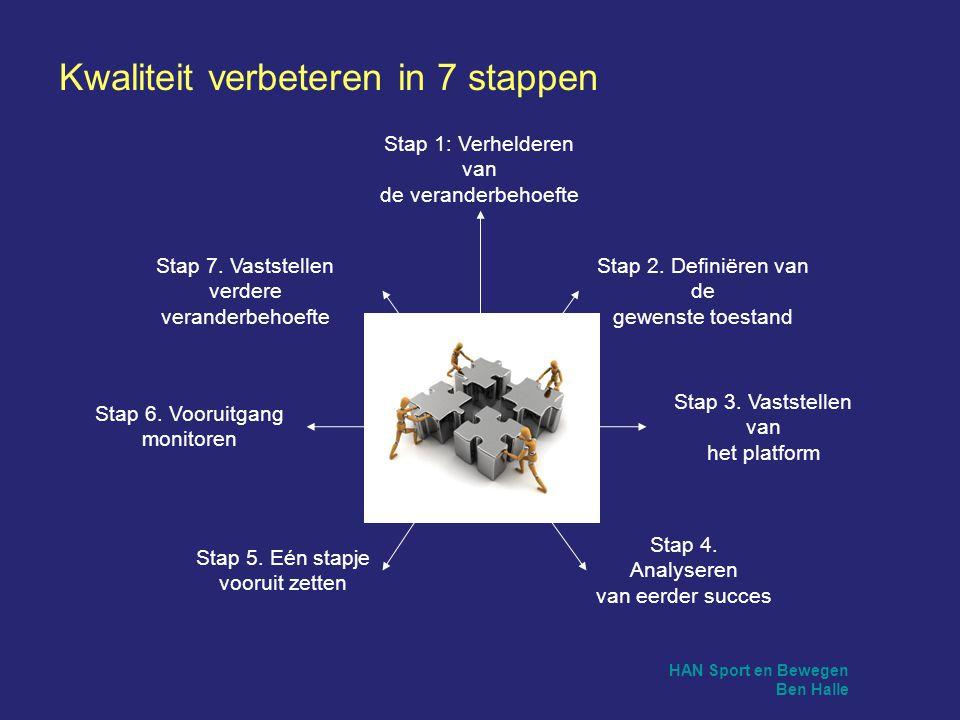 HAN Sport en Bewegen Ben Halle Stap 5. Eén stapje vooruit zetten Stap 6. Vooruitgang monitoren Stap 7. Vaststellen verdere veranderbehoefte Stap 3. Va