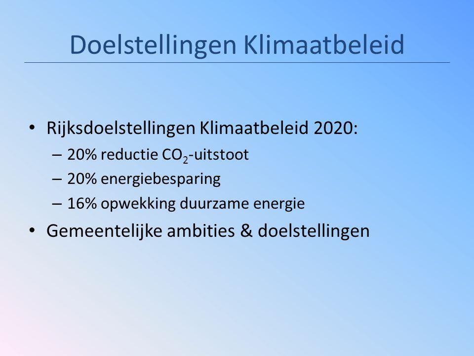 Doelstellingen Klimaatbeleid Rijksdoelstellingen Klimaatbeleid 2020: – 20% reductie CO 2 -uitstoot – 20% energiebesparing – 16% opwekking duurzame energie Gemeentelijke ambities & doelstellingen